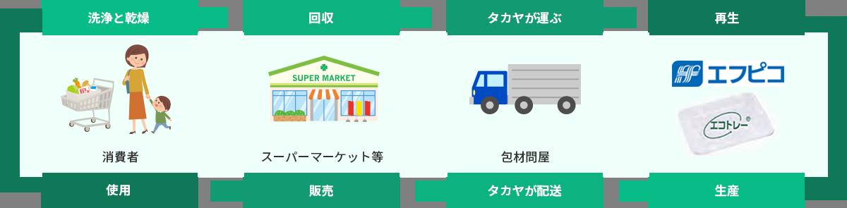 生産→タカヤが配送→スーパーマーケット等で販売→消費者が使用→洗浄と感想→回収→タカヤが運ぶ→再生のサイクルのイラスト