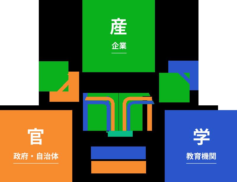 産(企業)、官(政府・自治体)、学(教育機関)の図